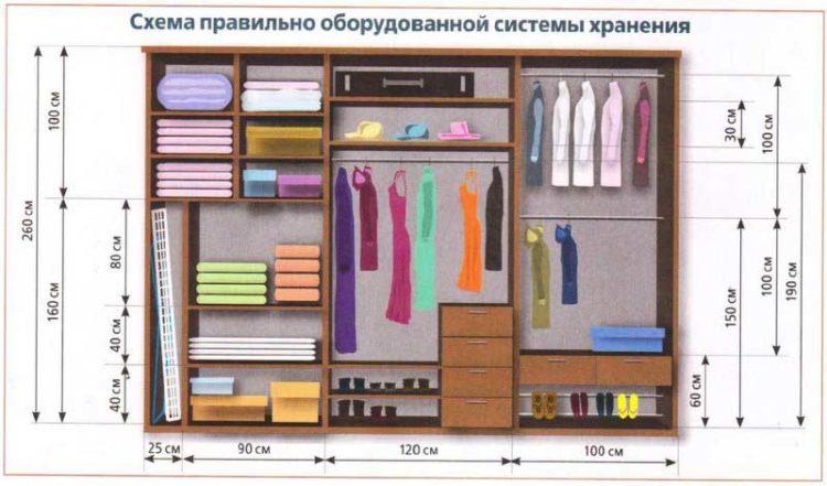 Как сделать удобный шкаф-купе своими руками в домашних условиях - инструкция с фото и чертежами