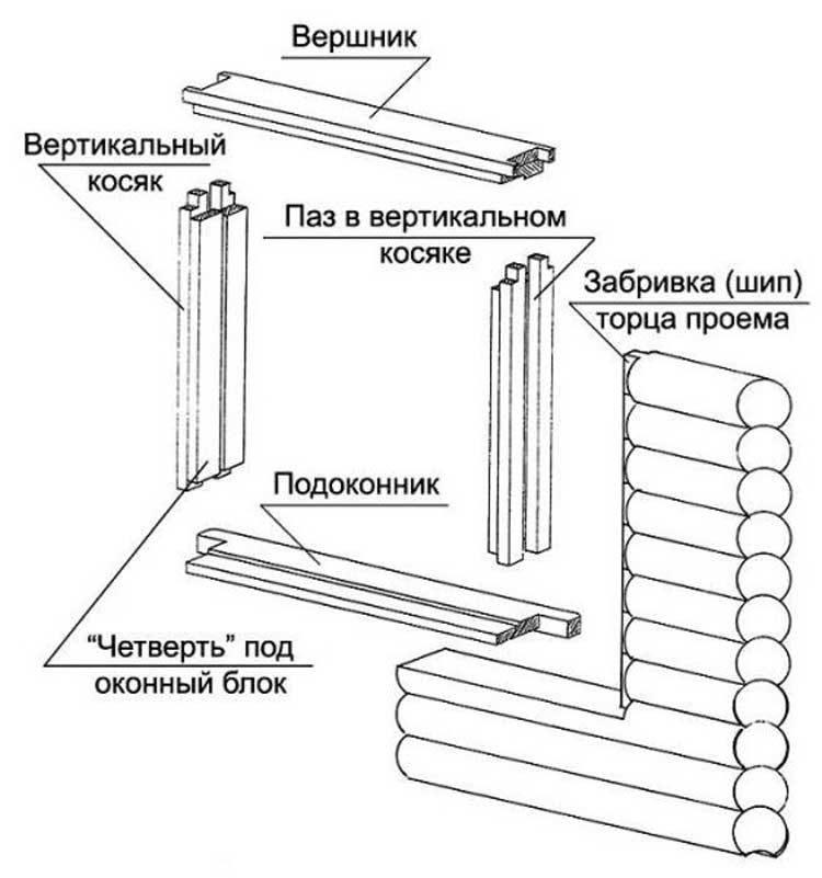 Окосячка в деревянном доме - виды, чертежи, особенности самостоятельного изготовления